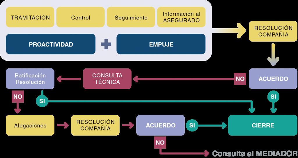 Software SACS Online Seguimiento